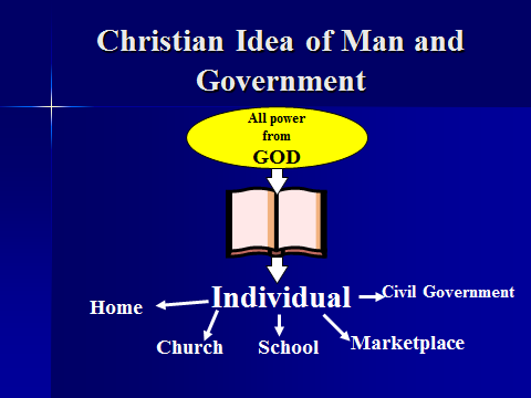 Christian vs. Pagan View of Civil Government